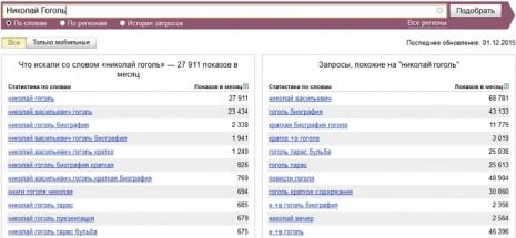 Количество запросов о Николае Гоголе в Яндекс за ноябрь 2015 года