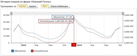 Кількість заиитів про Миколу Гоголя в Яндекс за останні два роки