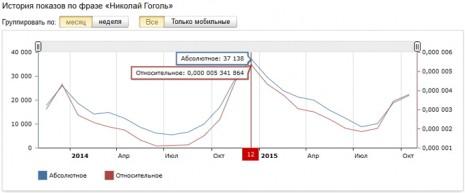 Количество запросов о Николае Гоголе в Яндекс за последние два года