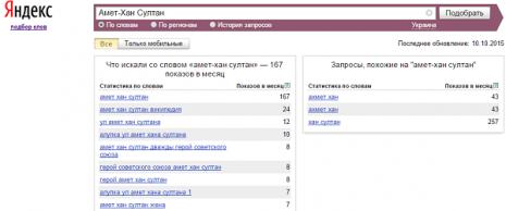 Кількість запитів про Амет-Хана Султана в Яндекс у вересні 2015 року
