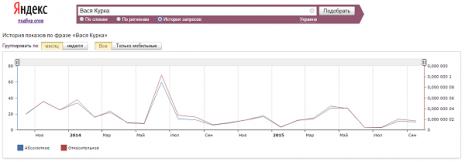 Кількість запитів про Василя Курку в Яндекс за останні два роки