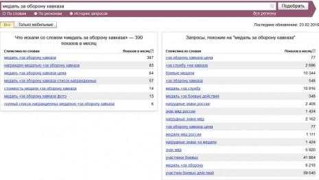 Кількість запитів про Медаль За оборону Кавказу в Яндекс у січні 2016 року