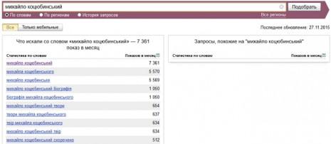 Кількість запитів про Михайла Коцюбинського в Яндекс в листопаді 2015 року