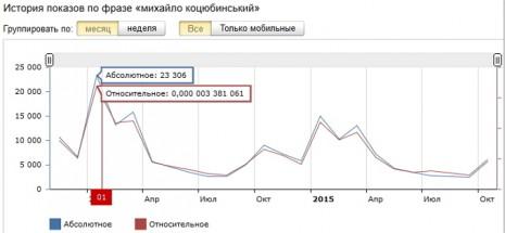 Кількість запитів про Михайла Коцюбинського в Яндекс за останні два роки