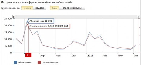 Количество запросов о Михаиле Коцюбинском в Яндекс за последние два года
