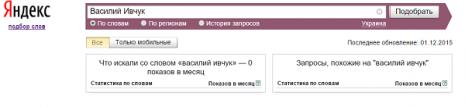 Кількість запитів про Василя Івчука в Яндекс у листопаді 2015 року