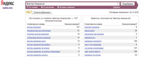 Кількість запитів про Віктора Некрасова в Яндекс у листопаді 2015 року