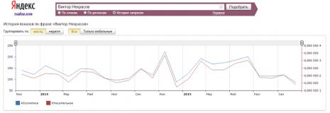 Кількість запитів про Віктора Некрасова в Яндекс за останні два роки