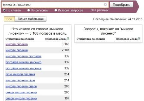 Кількість запитів про Миколу Лисенка в Яндекс у листопаді 2015 року
