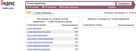 Кількість запитів про Устима Кармелюка у листопаді 2015 року
