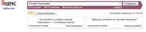 Кількість запитів про Йосипа Позичанюка в Яндекс у листопаді 2015 року