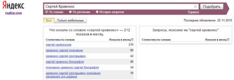 Кількість запитів про Сергія Кривоноса в Яндекс у листопаді 2015 року