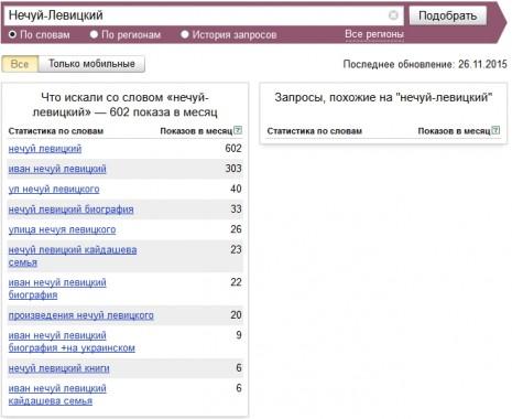 Кількість запитів про Івана Нечуя-Левицького в Яндекс у листопаді 2015 року
