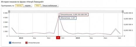Кількість запитів про Івана Нечуя-Левицького в Яндекс за останні два роки