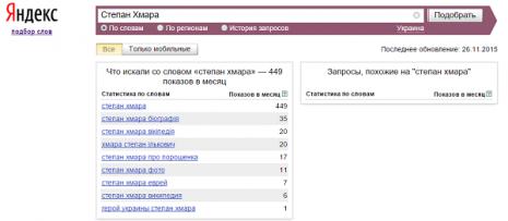 Кількість запитів про Степана Хмару в Яндекс у листопаді 2015 року