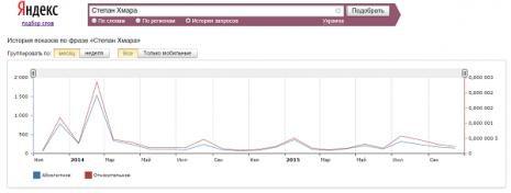 Кількість запитів про Степана Хмару в Яндекс за останні два роки