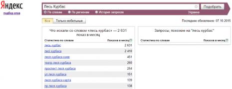 Количество запросов о Лесе Курбасе в Яндекс в сентябре 2015 года