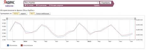 Количество запросов о Лесе Курбасе в Яндекс за последние два года
