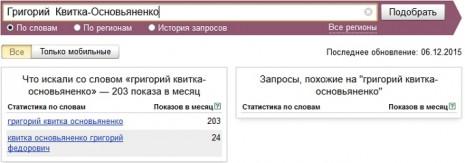 Кількість запитів про Квітку-Основ'яненка в Яндекс в листопаді 2015 року