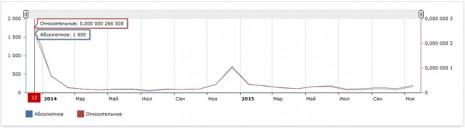 Кількість запитів про Квітку-Основ'яненко в Яндекс за останні два роки