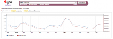 Количество запросов об Иване Федерове в Яндекс за последние два года