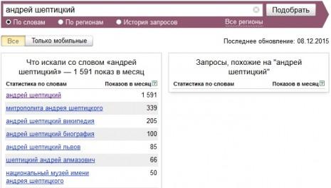 Кількість запитів про Андрія Шептицького в Яндекс у листопаді 2015 року