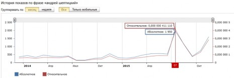 Кількість запитів про Андрія Шептицького в Яндекс за останні два роки