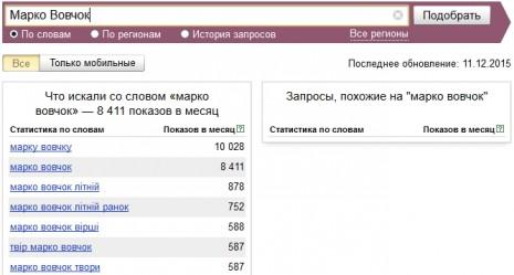 Кількість запитів про Марка Вовчка в Яндекс у листопаді 2015 року