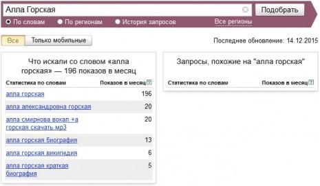 Кількість запитів про Аллу Горську в Яндекс у листопаді 2015 року