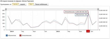 Количество запросов об Алле Горской в Яндекс за последних два года