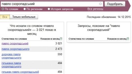 Кількість запитів про Павла Скоропадського в Яндекс у листопаді 2015 року