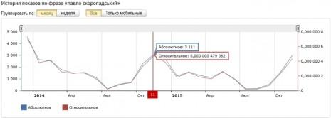 Кількість запитів про Павла Скоропадського в Яндекс за останні два роки