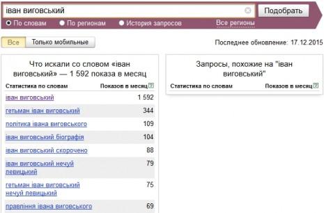 Кількість запитів про Івана Виговського в Яндекс у листопаді 2015 року