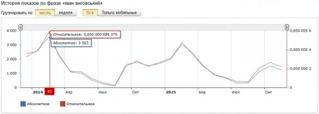 Количество запросов об Иване Виговском в Яндекс за последние два года