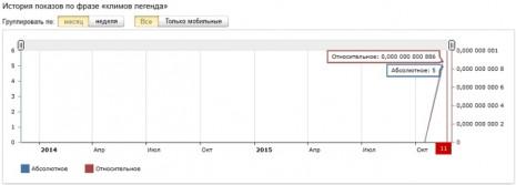 Количество запросов об Иване Климове в Яндекс за последние два года