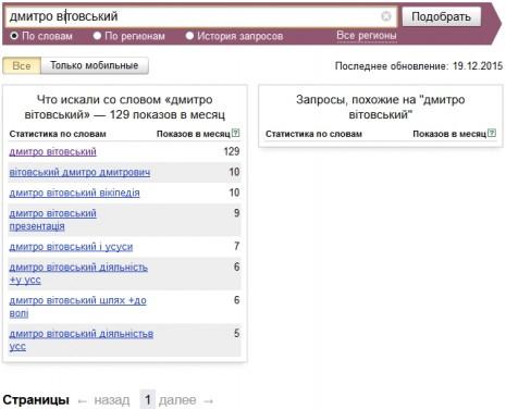 Кількість запитів про Дмитра Вітовського в Яндекс у листопаді 2015 року