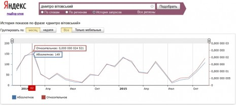 Кількість запитів про Дмитра Вітовського в Яндекс за останні два роки