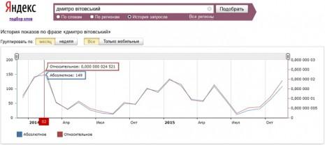 Количество запросов о Дмитрие Витовском в Яндекс за последние два года