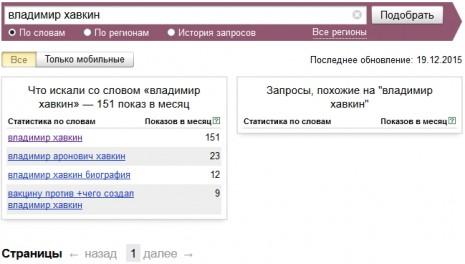 Кількість запитів про Володимира Хавкіна в Яндекс в листопаді 2015 року