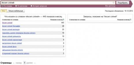 Кількість запитів про Йосифа Сліпого в Яндекс в листопаді 2015 року
