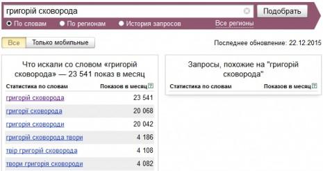 Количество запросов о Григорие Сковороде в Яндекс в ноябре 2015 года