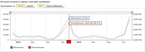 Количество запросов о Григорие Сковороде в Яндекс за последние два года