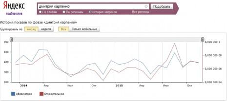 Количество запросов о Дмитрие Карпенко в Яндекс за последние два года