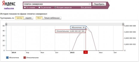 Кількість запитів про Платона Симиренка в Яндекс за останні два роки