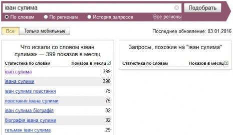 Количество запросов об Иване Сулиме в Яндекс в декабре 2015 года