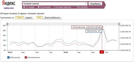 Кількість запитів про Олександра Грекова в Яндекс за останні два роки