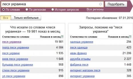 Кількість запитів про Лесю Українку в Яндекс у грудні 2015 року