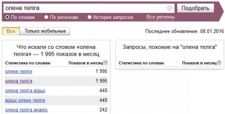Кількість запитів про Олену Телігу в Яндекс у грудні 2015 року