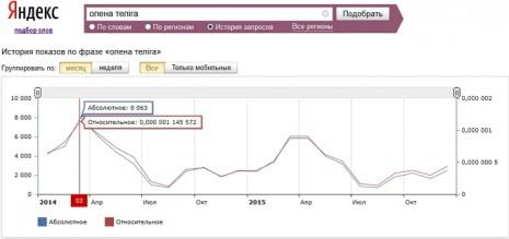 Кількість запитів про Олену Телігу в Яндекс за останні два роки