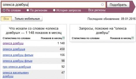 Количество запросов об Олексе Довбуше в Яндекс в декабре 2015 года